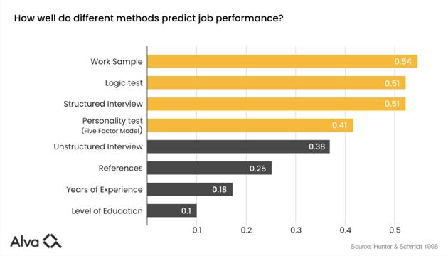 Alva-labs-selection-methods-job-success-validity