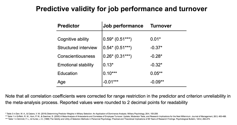 Predictive validity for job performance and turnover